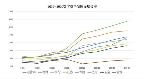 2019-2020数字资产暴露面增长率