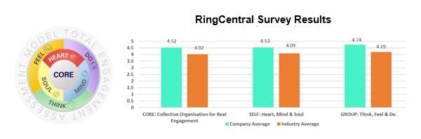 HR Asia Total Engagement Assessment Model™及RingCentral与行业平均得分对比数据