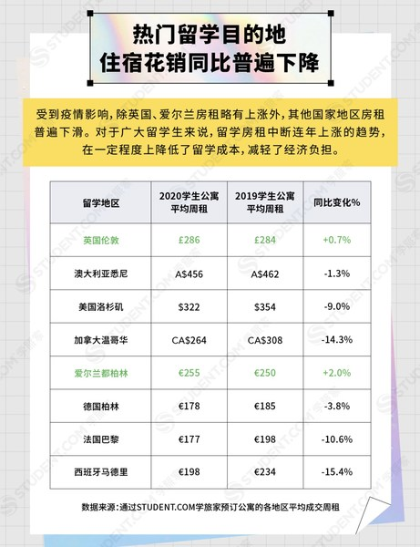 热门留学目的地住宿花销2020-STUDENT.COM学旅家