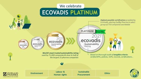 裕利医药荣获EcoVadis颁发的2021可持续发展白金奖