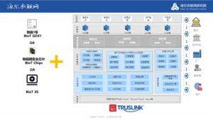 TrusLink赋能产业发展落地,积极响应国家区块链相关指导意见