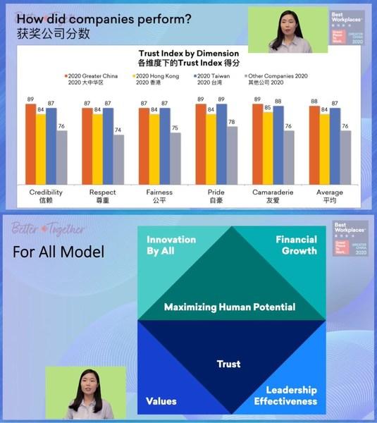 卓越职场(R)大中华区业务分析师邱晓彤女士分享了研究的细节,并且介绍FOR ALL方法论