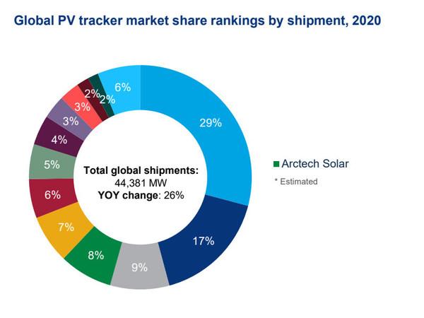 全球光伏跟踪系统出货量排名;数据来源:Wood Mackenzie Power& Renewables