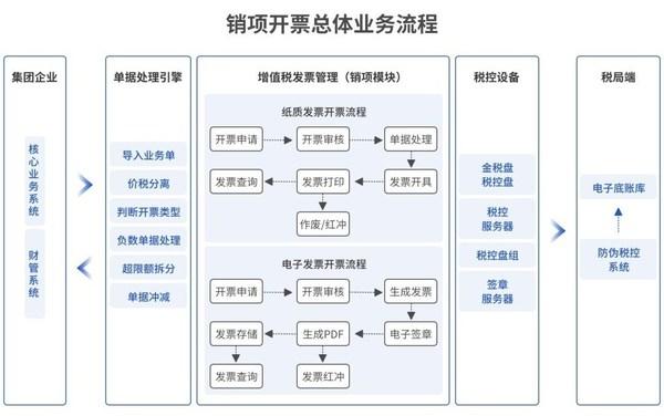 销项开票既可独立使用,也可与元年云销售共享、财务共享集成使用