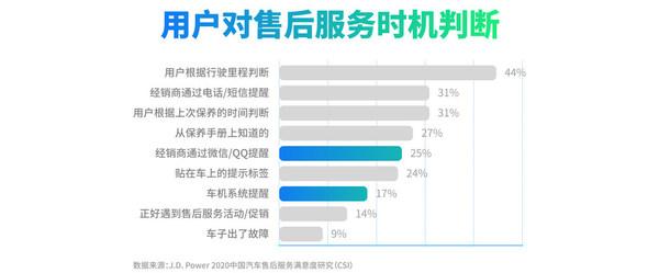 预约阶段数字化应用仍有较大提升空间,数据来源:J.D. Power 2020中国汽车售后服务满意度研究(CSI)