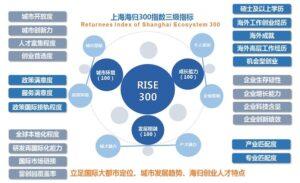 《上海海归300指数(2021)– 城市软实力与海归创业生态》发布