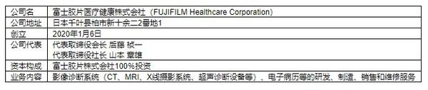 【富士胶片医疗健康株式会社概要】(截至2021年3月31日)