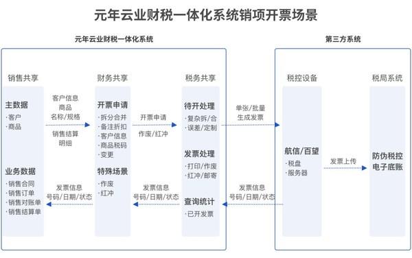 元年云销售共享、财务共享、税务共享集成使用的宽能力