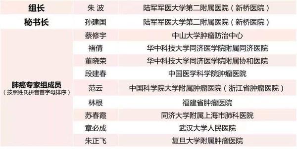 第一届CSCO-CMT关爱行动肺癌专家组成员名单