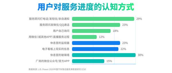 经销商数字化应用效率仍有提升空间,数据来源:J.D. Power 2020中国汽车售后服务满意度研究(CSI)