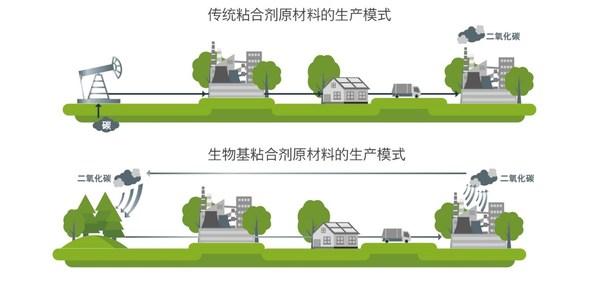 汉高无痕点胶生物基粘合剂可显著降低生产过程的碳足迹