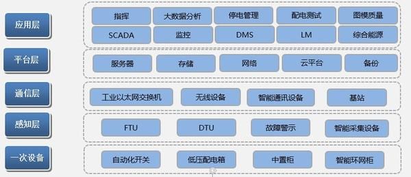 智能配电平台架构图