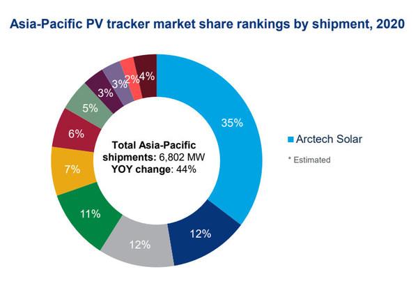 亚太市场光伏跟踪系统出货量排名;数据来源:Wood Mackenzie Power& Renewables