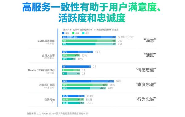 高服务一致性会带来用户的高满意度、持续活跃与高度忠诚,数据来源:J.D. Power 2020中国汽车售后服务满意度研究(CSI)