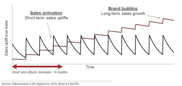 品牌建设才能实现长远营销目标
