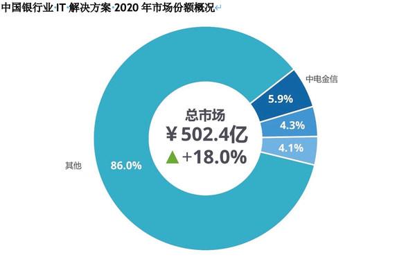 来源:IDC《中国银行业IT解决方案市场份额,2020》