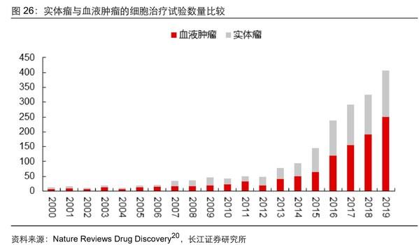 实体瘤与血液肿瘤的细胞治疗试验数量比较,资料来源:Nature Reviews Drug Discovery,长江证券研究所