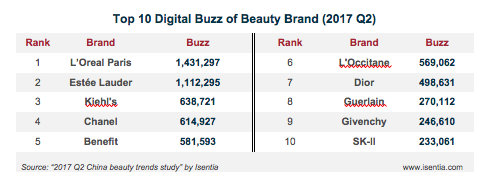 Isentia Releases Beauty Trends Study On 2017 China Top Beauty Brands